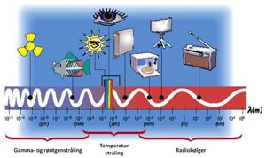 hvad er uv stråling